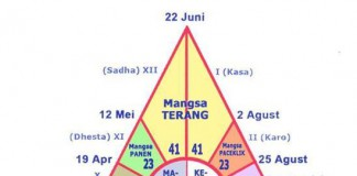 Pranata Mangsa, Penanggalan Asli Masyarakat Jawa, Sunda, dan Bali