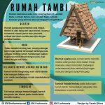 Infografis Rumah Tambi