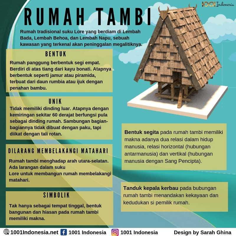 Arsitektur Rumah: Infografis Rumah Tambi