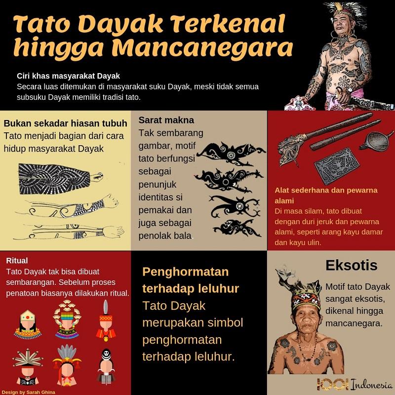 Infografis Tato Dayak