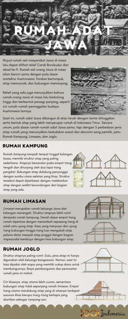 Rumah Tradisional Jawa